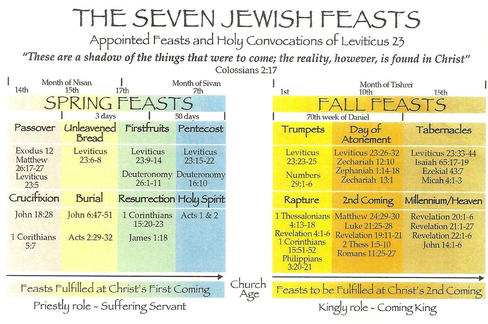 In Leviticus 23, the Lord appointed seven feasts as yearly rehearsals ...
